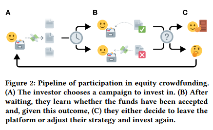I Zakhlebin and E-Á Horvát, Investor retention in equity crowdfunding, ACM Web Science