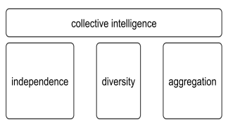 The three pillars of classical collective intelligence